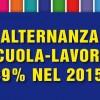 Alternanza Scuola-Lavoro: +139% nel 2015/16
