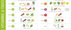 Vitamine e Adolescenti: vademecum rapido
