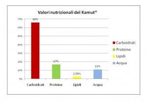 farina kamut valori nutrizionali
