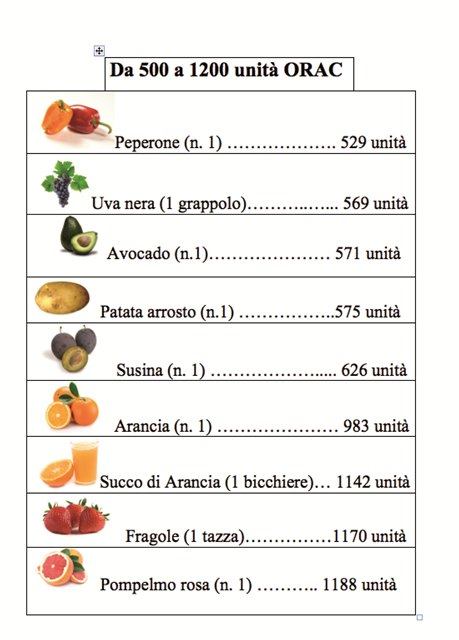 stress ossidativo alimenti antiossidanti