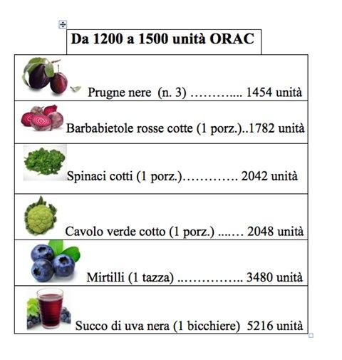 cibi antiossidanti dieta antiossidante