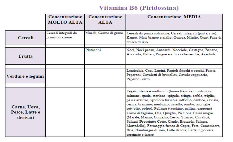 Vitamina B6 piridossina omocisteina dieta