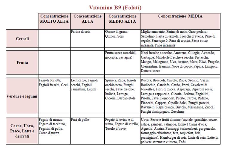 vitamina b9 folati omocisteina dieta
