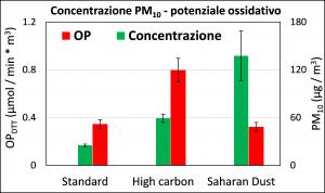 particolato atmosferico potenziale ossidativo