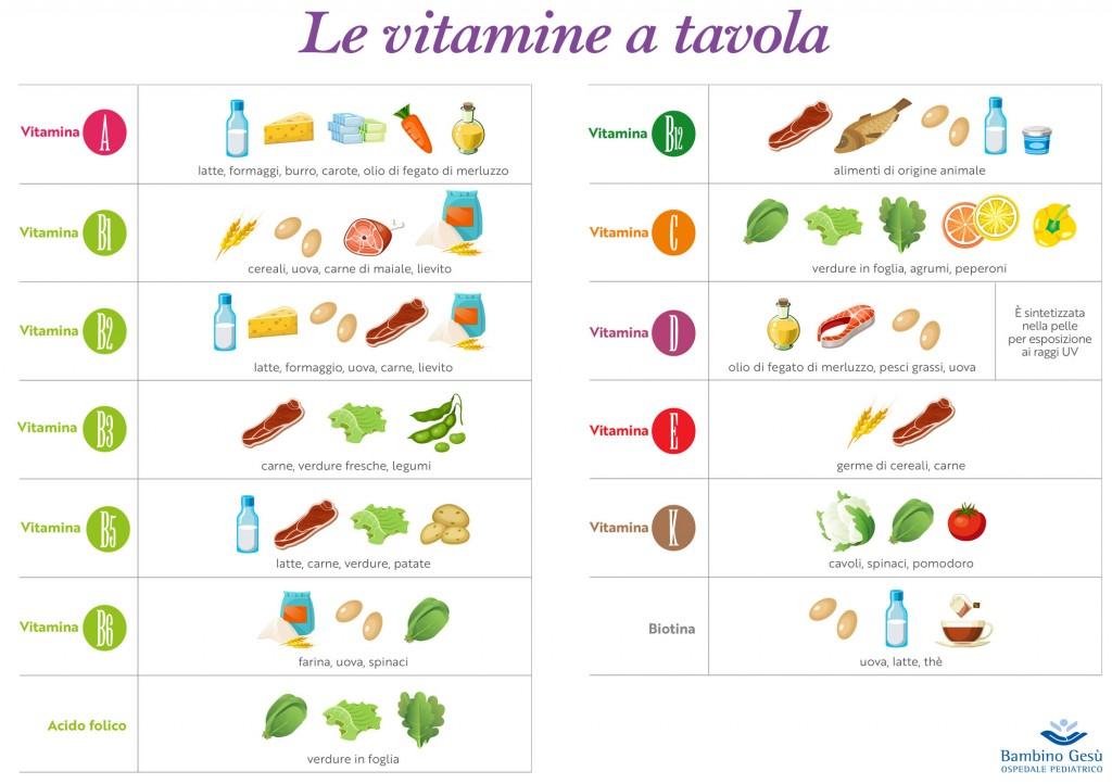vitamine bambini adolescenti