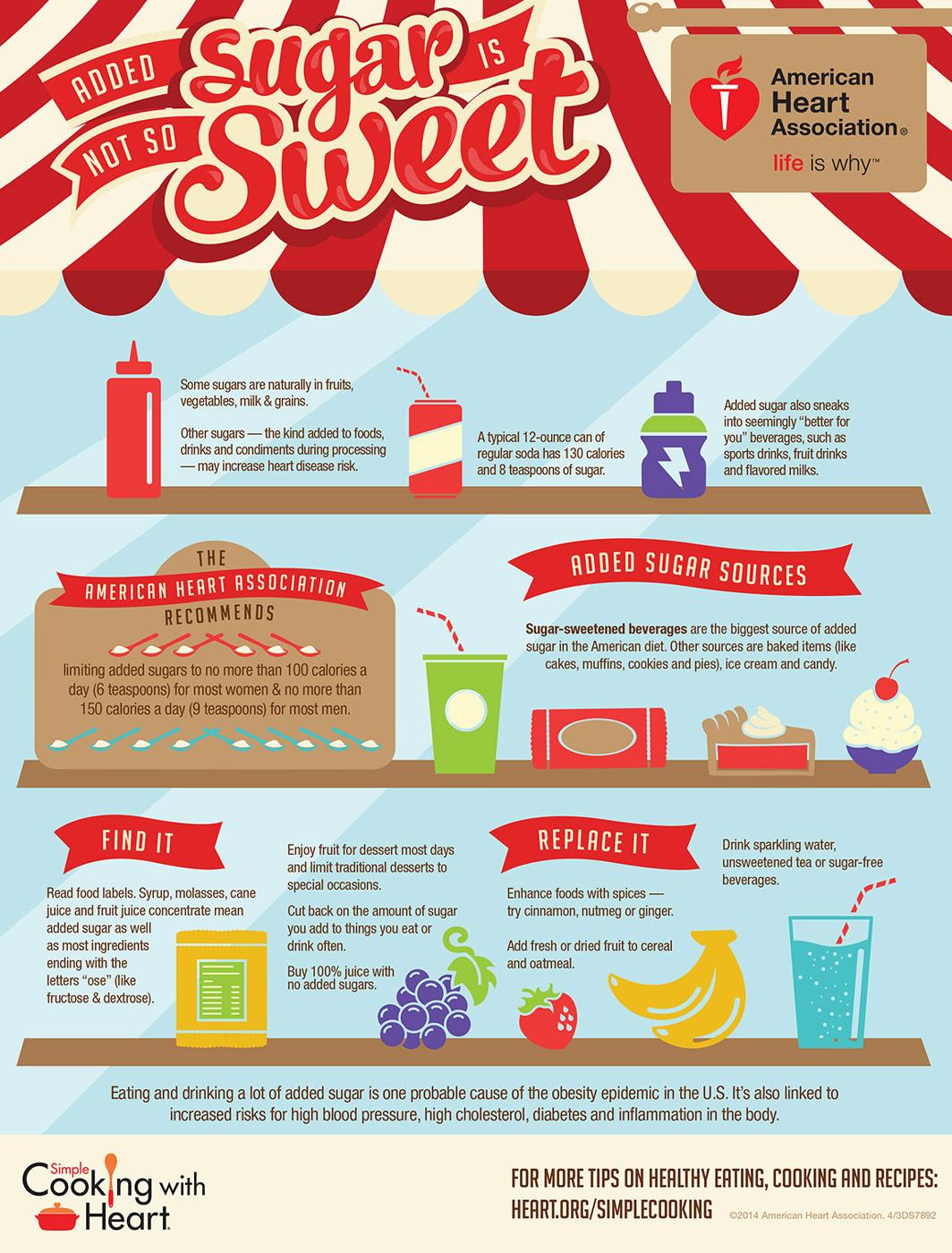 zuccheri aggiunti riduzione added sugar
