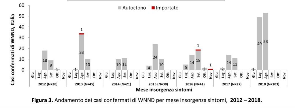 zanzare contagio febbre west nile italia