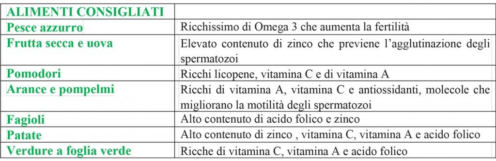 obesità infertilità maschile alimenti consigliati