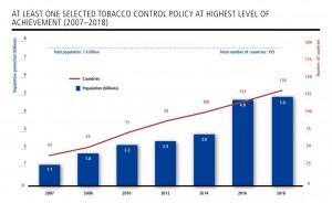 OMS Rapporto Tabacco