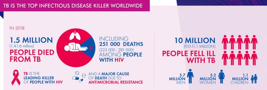 tubercolosi statistiche epidemiologia organizzazione mondiale sanità